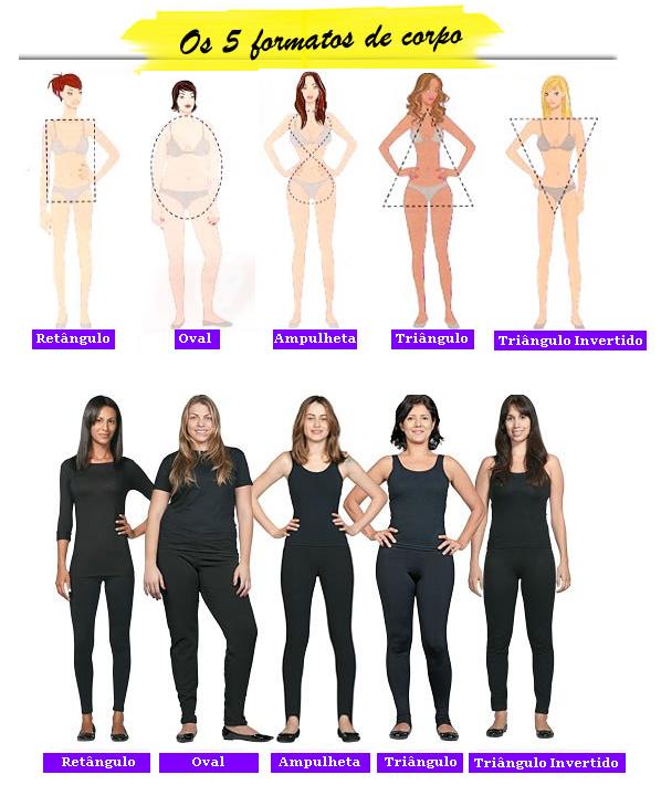 tipos de corpos diferentes