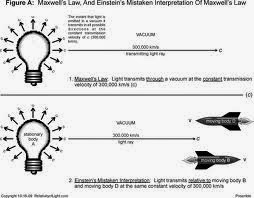 Scientist James  Maxwell's Invention