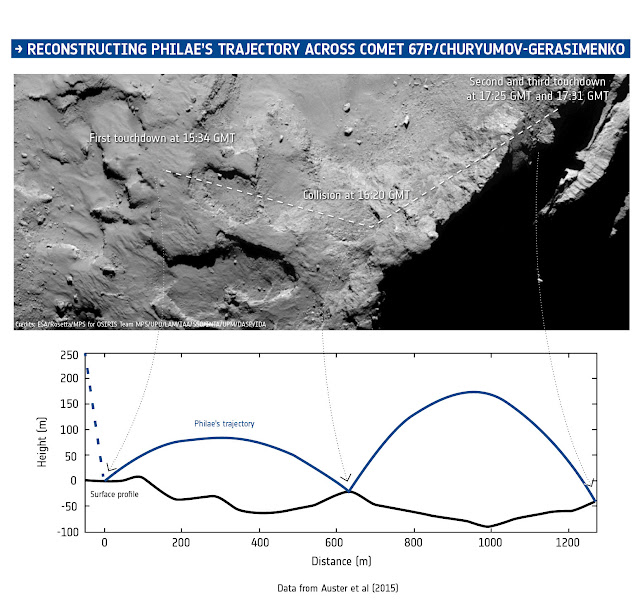 Magnetic field data from ROMAP on Philae, combined with information from the CONSERT experiment that provided an estimate of the final landing region, timing information, images from Rosetta's OSIRIS camera, assumptions about the gravity of the comet, and measurements of its shape, have been used to reconstruct the trajectory of the lander during its descent and subsequent landings on and bounces over the surface of Comet 67P/Churyumov-Gerasimenko on 12 November 2014. The times are as recorded by the spacecraft; the confirmation signals arrived on Earth 28 minutes later. Credit: ESA/Data: Auster et al. (2015)/Comet image: ESA/Rosetta/MPS for OSIRIS Team MPS/UPD/LAM/IAA/SSO/INTA/UPM/DASP/IDA