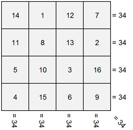 Persegi Ajaib 4x4