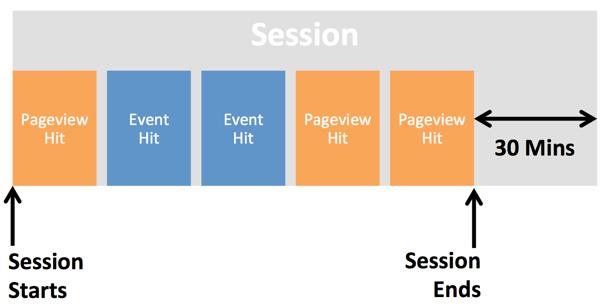 [Se] Định nghĩa phiên (session) trong Google Analytics