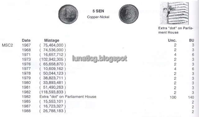 You Need Extra Money Right Check Your Coin Lunaticg Coin