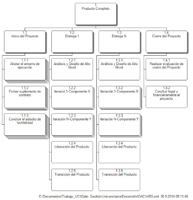 WBS ejemplo del producto que se obtiene aplicando la metodología DAC