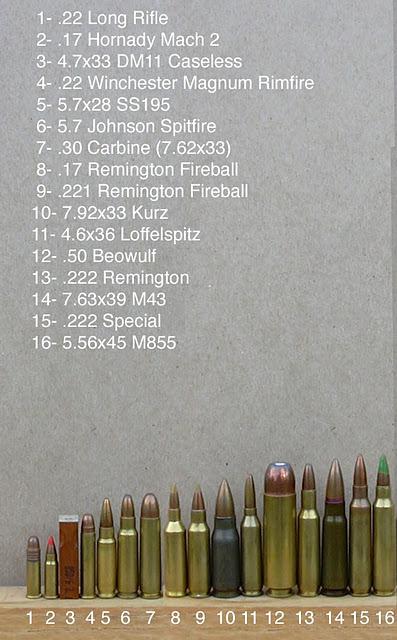 Ukuran Peluru : ukuran, peluru, Inilah, Jenis, Peluru, Senjata, [Pict, Asrot
