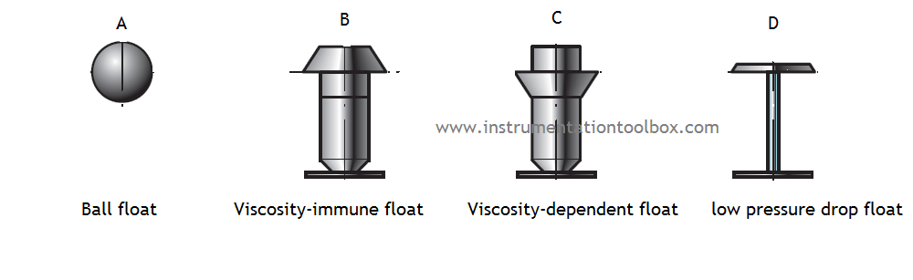 Operating Principle of Variable Area Flow Meters ~ Learning