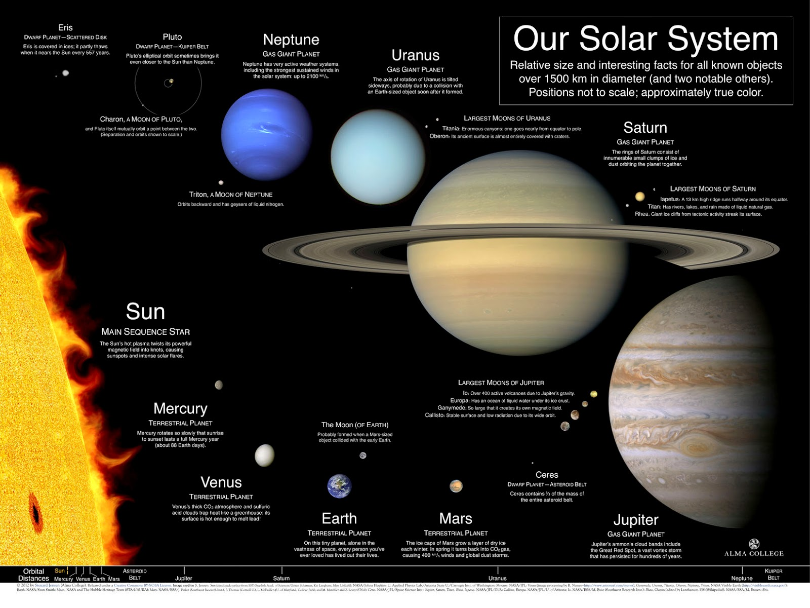 Facts You Didn T Knew About Solar System