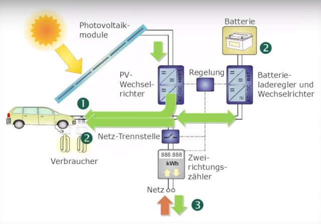 Photovoltaik Batteriesysteme Photovoltaiksystem Batteriespeicher
