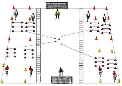 Fútbol sala Fartlek esquema entrenamiento