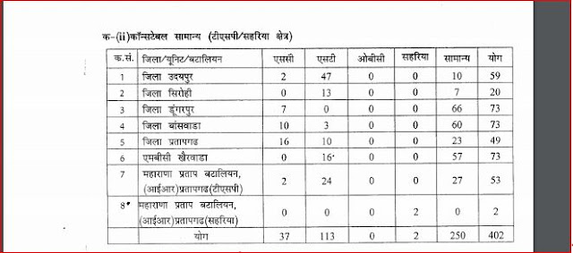 Rajasthan Police Constable  Disticwise Sheet( TSP AND SAHARIYA ARE)