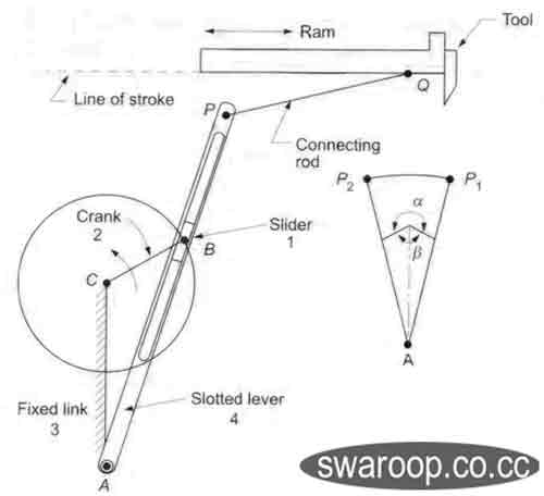Mechanism crank pdf slotted lever and