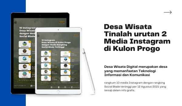 Desa Wisata Tinalah urutan 2 Media Instagram di Kulon Progo