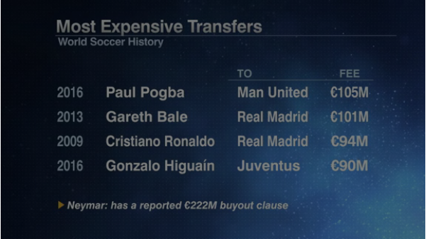 Most-expensive-football-transfers