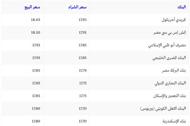 سعر الدولار اليوم في بنوك مصر الثلاثاء