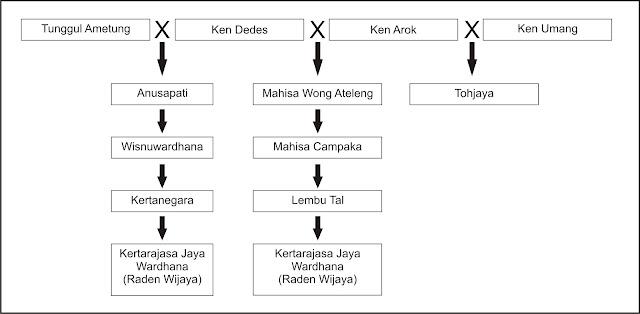 Silsilah keturunan Tunggul Ametung dan Ken Arok