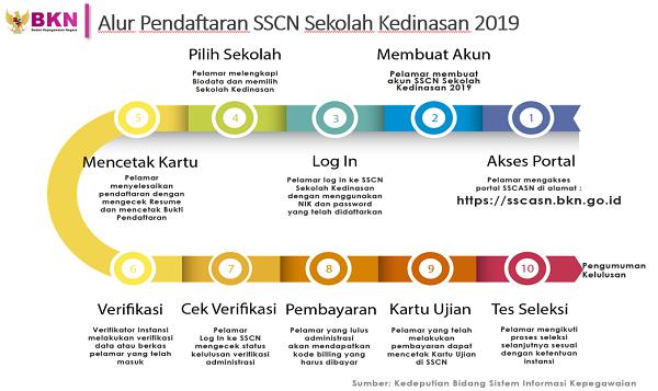 Alur Pendaftaran SSCN Sekolah Kedinasan 2019