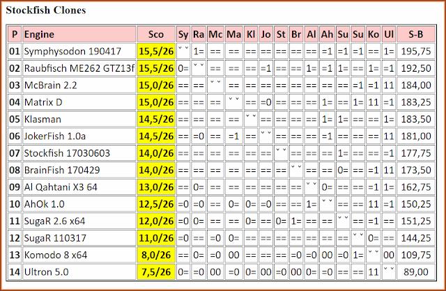 JCER - Jurek Chess Engines Ratings 2017.05.05.StockfishClones.html