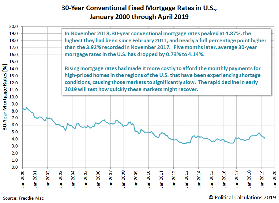 30-Year Conventional Fixed Mortgage Rates in U.S., April 1971 through April 2019