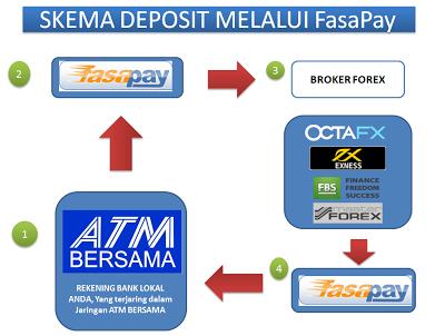 Deposit di Broker Forex dengan FasaPay
