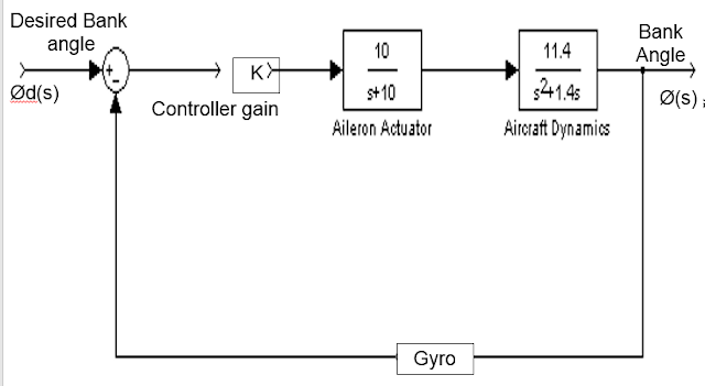 Block Diagram for roll control autopilot