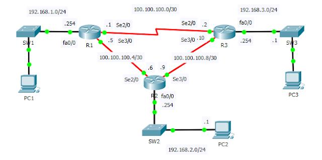 Contoh topologi routing EIGRP