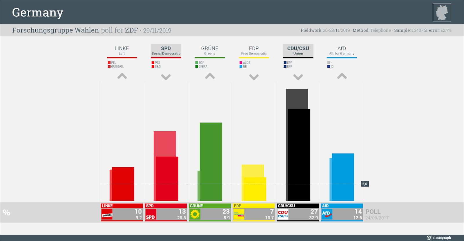 GERMANY: Forschungsgruppe Wahlen poll chart for ZDF, 29 November 2019