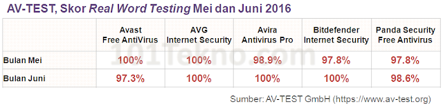 antivirus bitdefender review