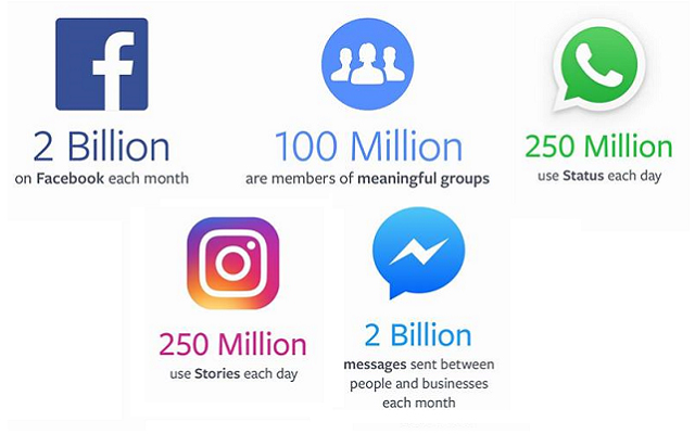 Facebook Announces Q2 2017 Results with $3.89 Bn Profit & 2 Bn Monthly Users