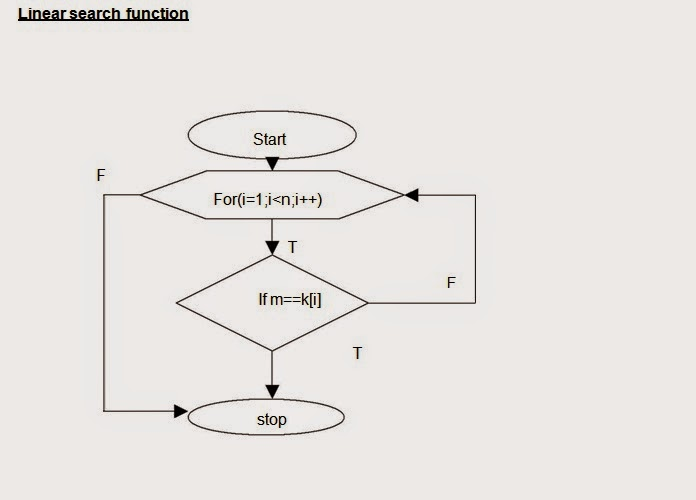 To Find Factorial Of A Number Using C Program
