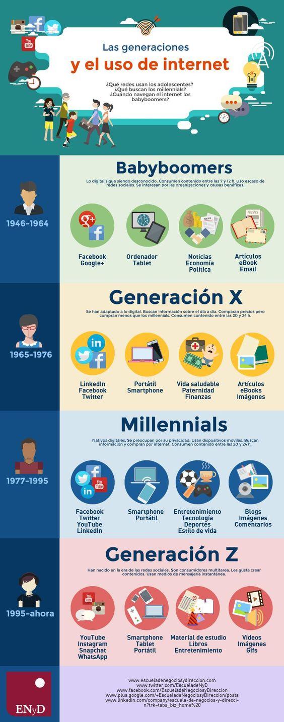 Las generaciones y el uso de Internet (infografía)