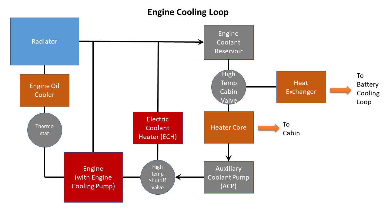 Here's an edited engine cooling loop diagram.