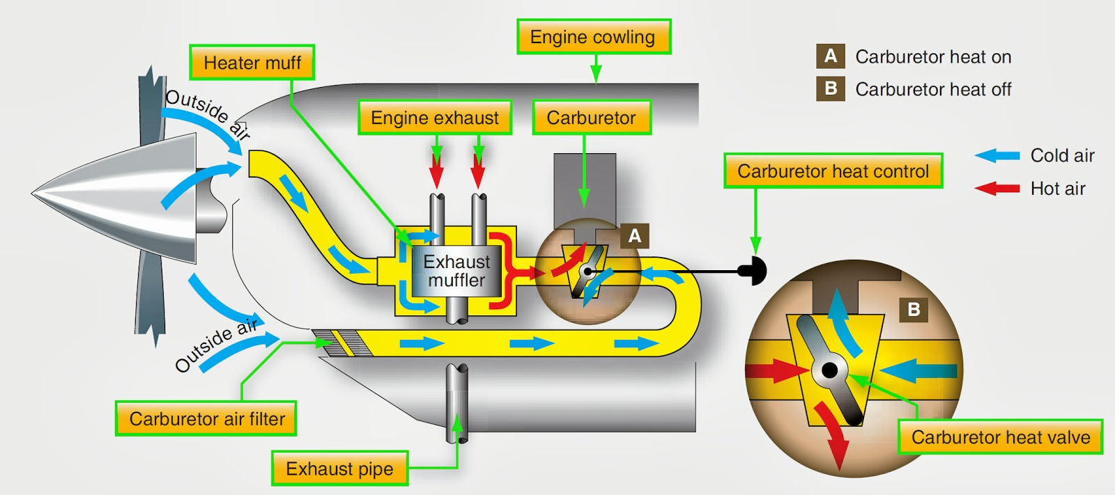 Reciprocating Engine Diagram Simple Guide About Wiring Steam Piston Aircraft Systems Types Of Aviation Fuel
