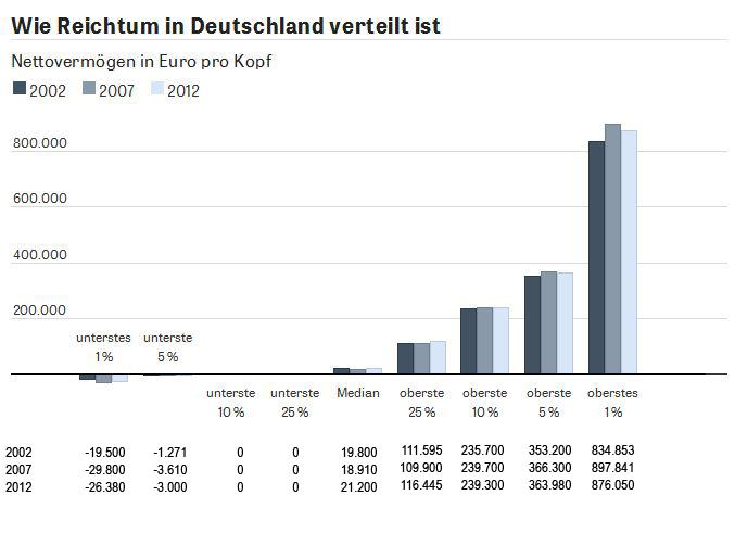 vermögensverteilung in deutschland 2016