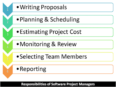 Explain the responsibilities or activities of software project manager?