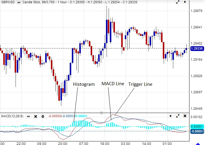 How to use the macd in forex trading