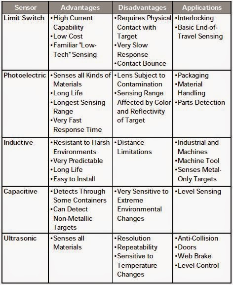 Electrical Engineering World Sensors Advantages