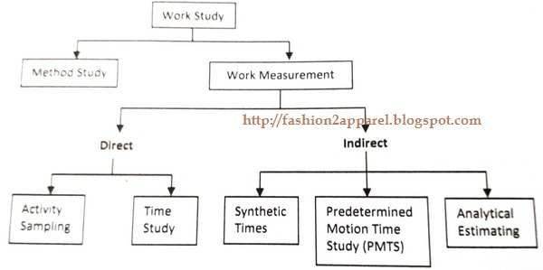 Classification of Work study