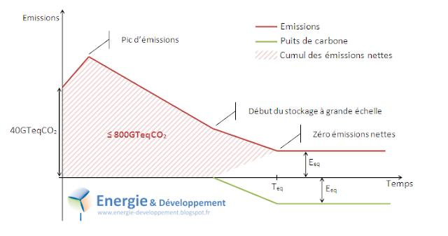émission de gaz à effet de serre autorisées par l'accord de paris sur le climat