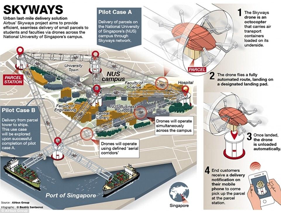 entrega de paqueteria con drones de Airbus