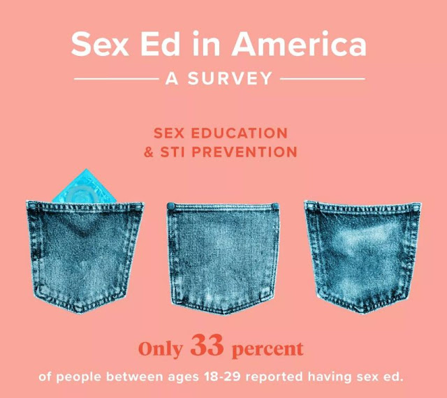 Quizzed Americans on Sexual Health