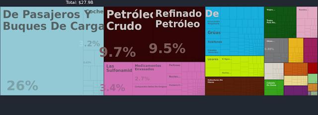 Principales importaciones de Panamá