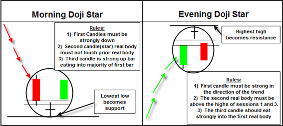 The Morning And The Evening Doji Star