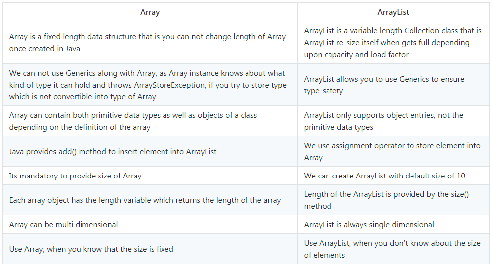 Difference between Array vs ArrayList in Java