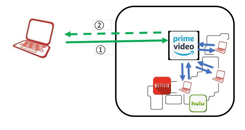 マイipでamazon アベマtv Vpn規制で動画が見れなくなった海外の方へ