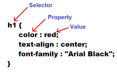 CSS rule syntax
