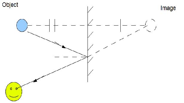 My blog: Contruction Ray Diagrams