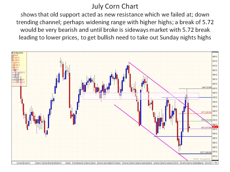 Cme Corn Futures Quotes: Commodity Futures & Option Trading