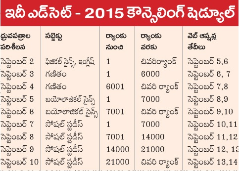 Telangana ( TS ) Ed.CET 2015 Web Counselling and Certificate Verification