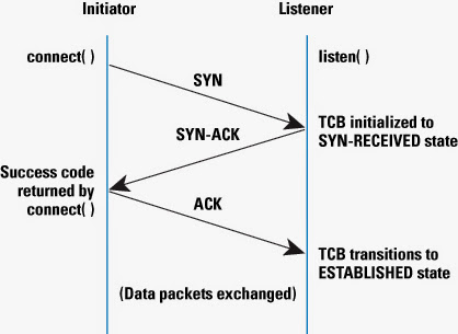 TCP handshake process SYN, SYN-ACK and ACK