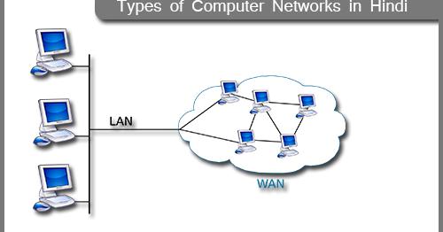 Computer Network Hindi में - IT Khoj