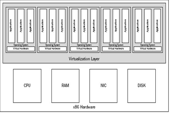 Remote Infrastructure Management: VMware ESX Tutorial
